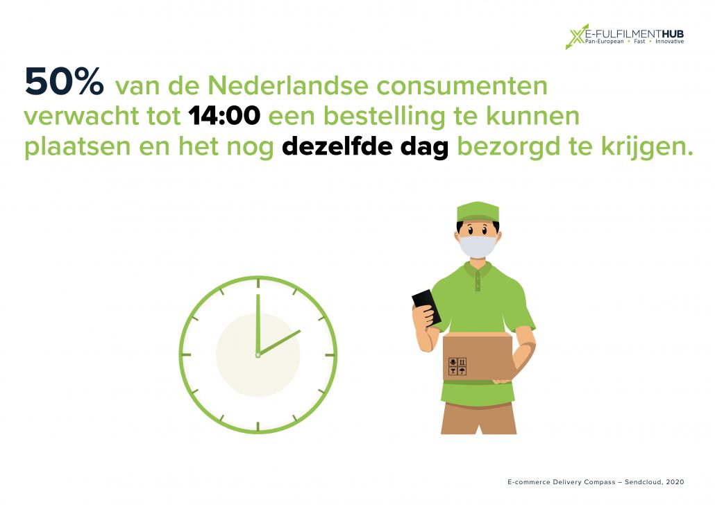 50% van de Nederlandse consumenten verwacht tot 14:00 een bestelling te kunnen plaatsen en het nog dezelfde dag bezorgd te krijgen.