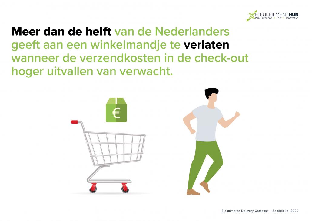 Meer dan de helft van de Nederlanders geeft aan een winkelmandje te verlaten wanneer de verzendkosten in de check-out hoger uitvallen dan verwacht.