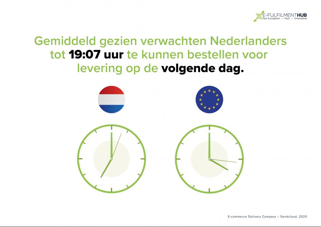 Gemiddeld gezien verwachten Nederlanders tot 19:07 uur te kunnen bestellen voor levering op de volgende dag.