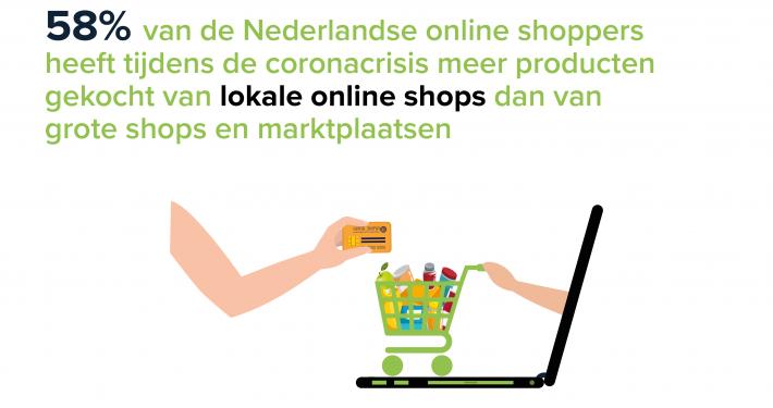 58% van de Nederlandse online shoppersh eeft tijdens de coronacrisis meer producten gekocht van lokale online shops dan van grote shops en marktplaatsen.